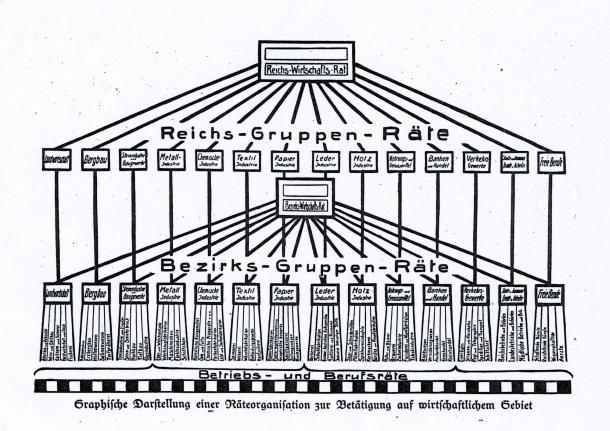 Graphische Darstellung einer Räteorganisation